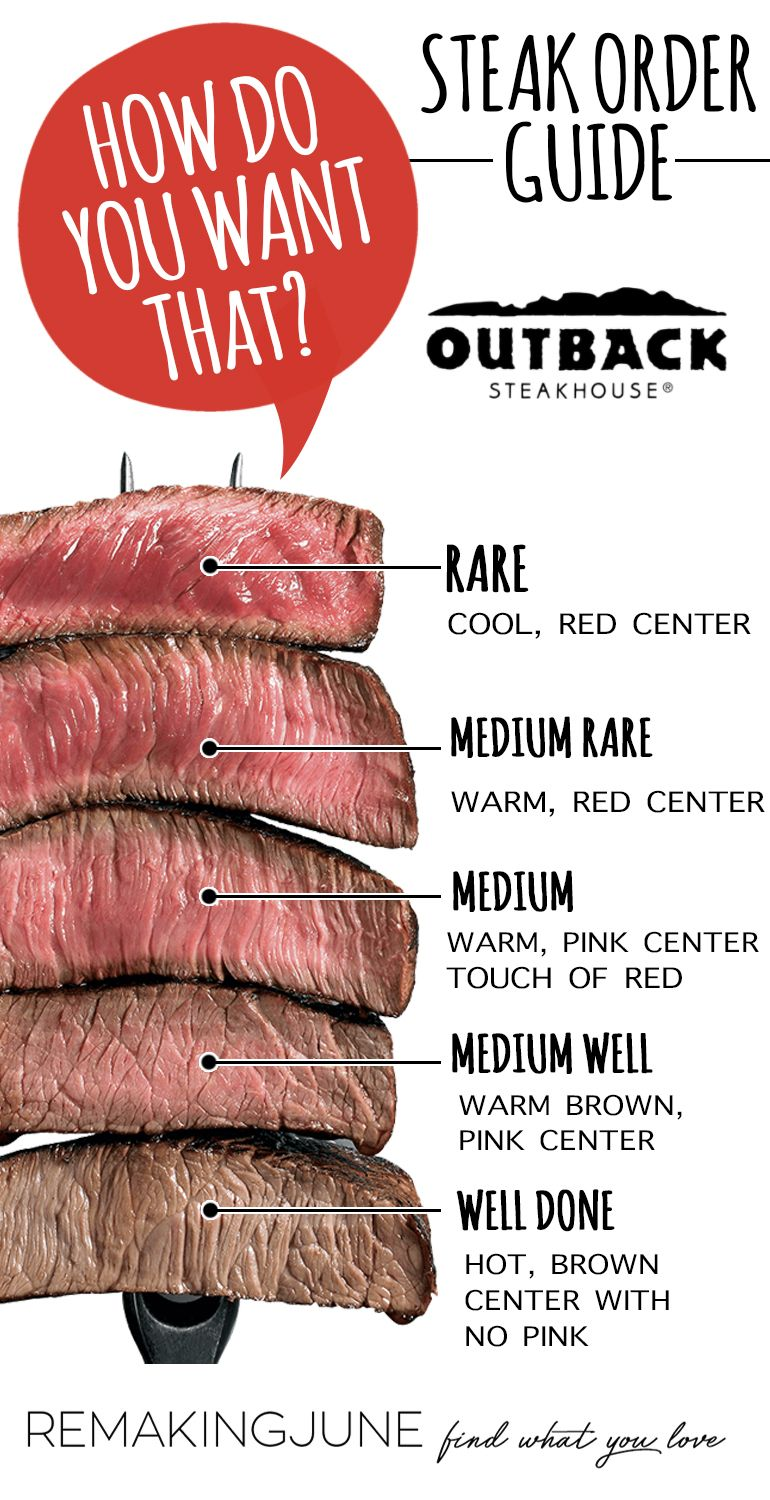 How Do You Like Your Steak Ordering Guide Doneness Chart