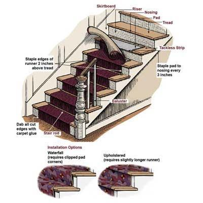 Beau Learn How To Install A Stair Runner With Our Step By Step Guide. |  Thisoldhouse.com