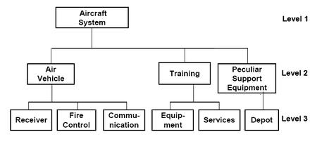 work breakdown structure wikipedia the free