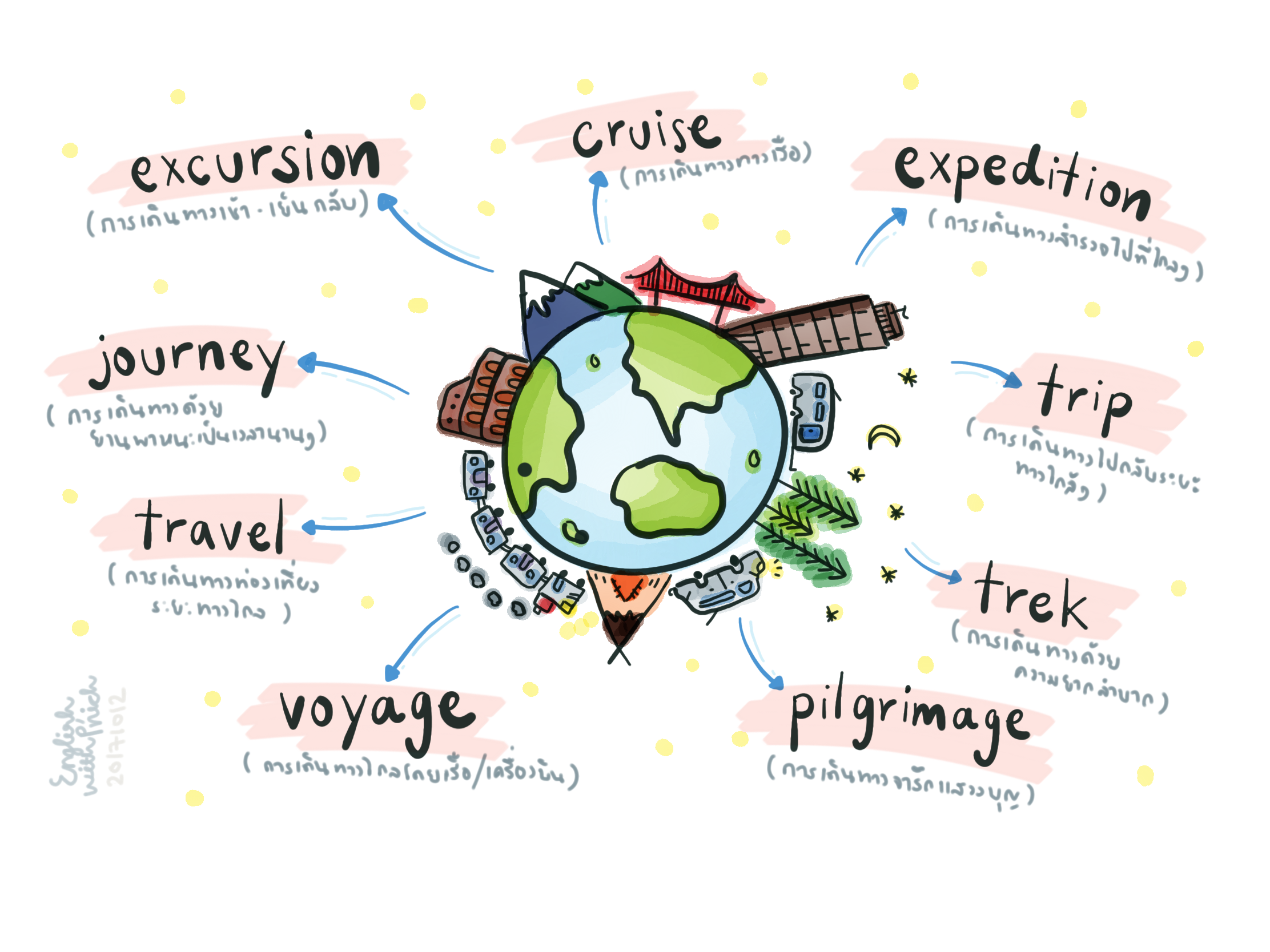 Travel synonym words  Cruise excursions, Travel, English vocabulary