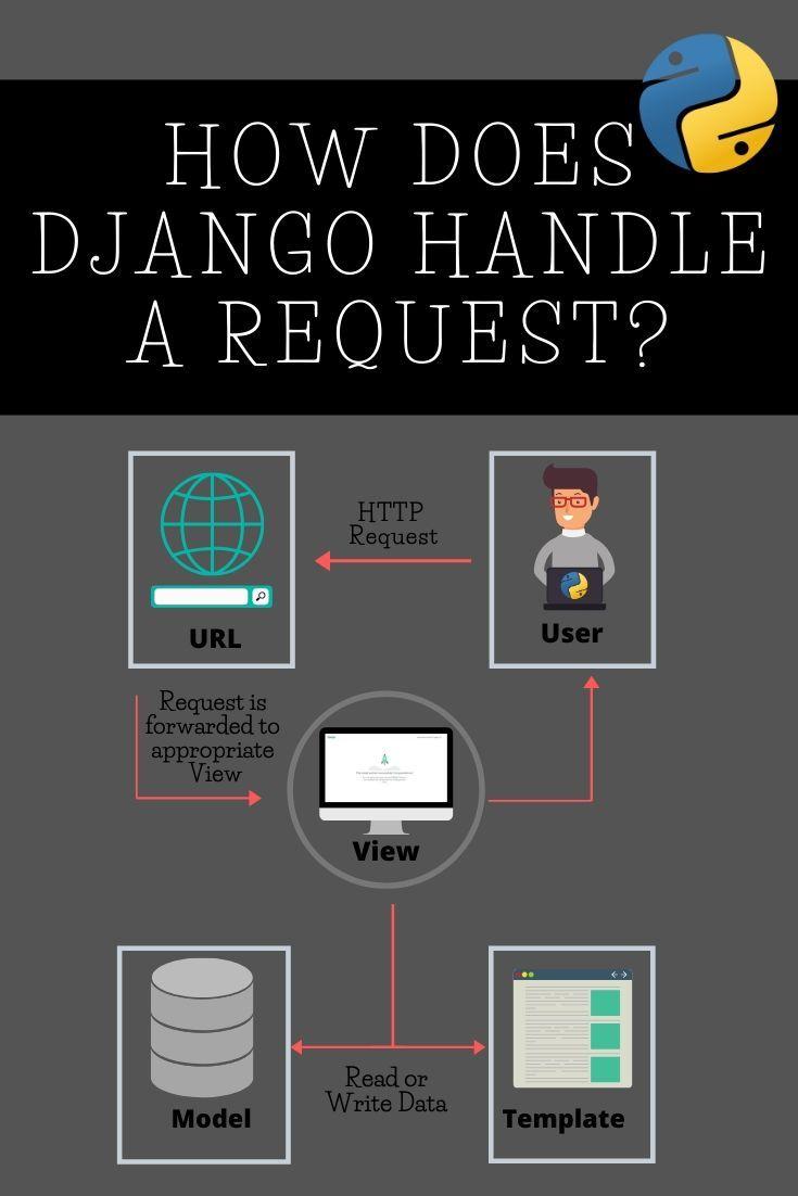 How does django handle a request web development tools