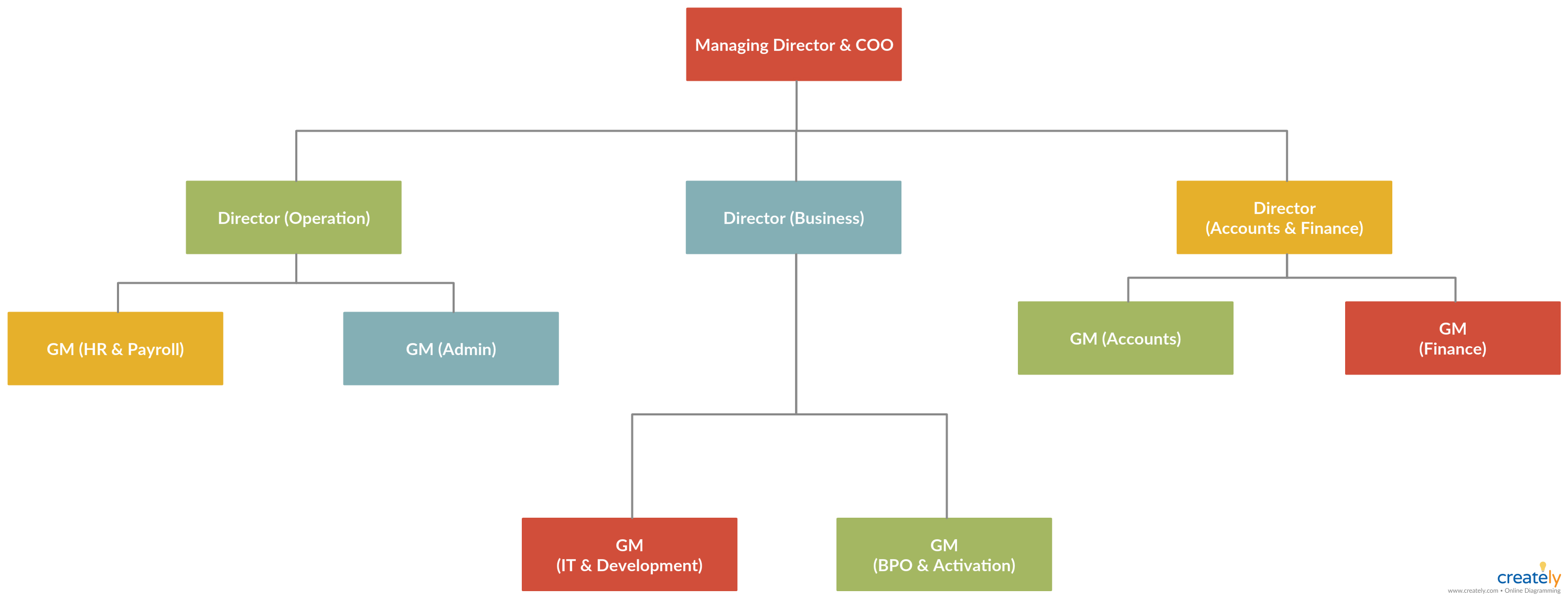 Company Organogram You Can Edit This Template And Create Your Own Diagram Creately Diagrams Can Be Exported An Organogram Letter Template Word Word Template