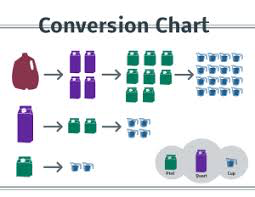 How Many Cups Is 1 Pint Google Search Liquid Conversion Chart Pint Conversion Chart