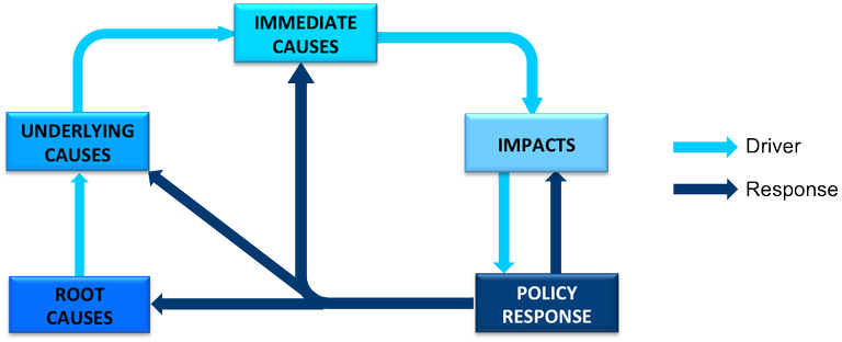 causal chain analysis policy response diagram good to know rh pinterest com