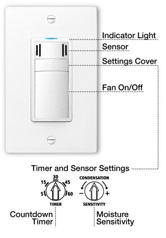 Dewstop Picture A Wall Switch That Automatically Turns On The