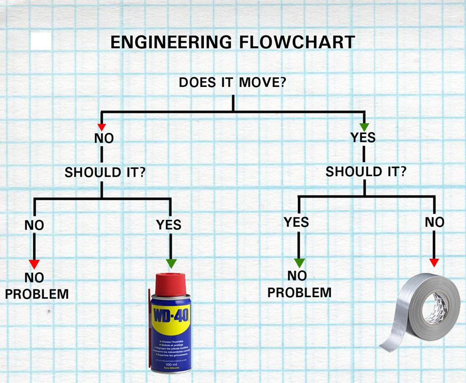 Engineering Decision Tree Wd 40 Literally Stands For Water Displacement 40th Formula According To Wd 40 S Fa Engineering Humor Flow Chart Engineering