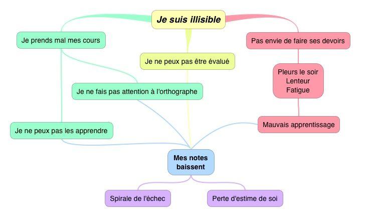 La Spirale De L Echec Scolaire De La Dysgraphie Dysgraphie Echec Scolaire Cours De Psychologie