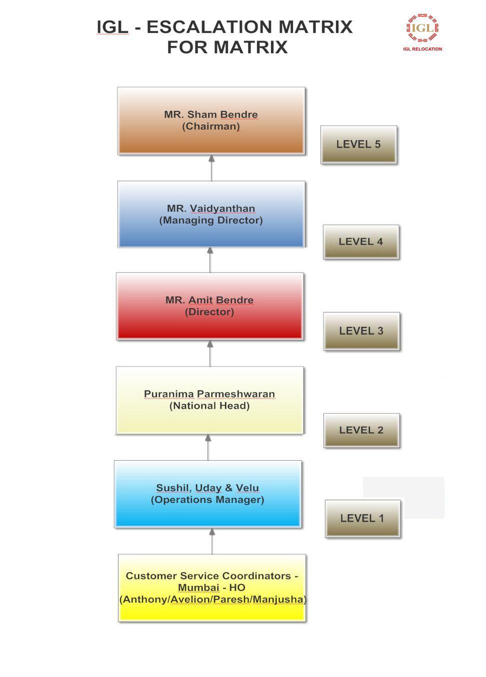 Igl Escalation Matrix For Wipro Operations Management Management Matrix