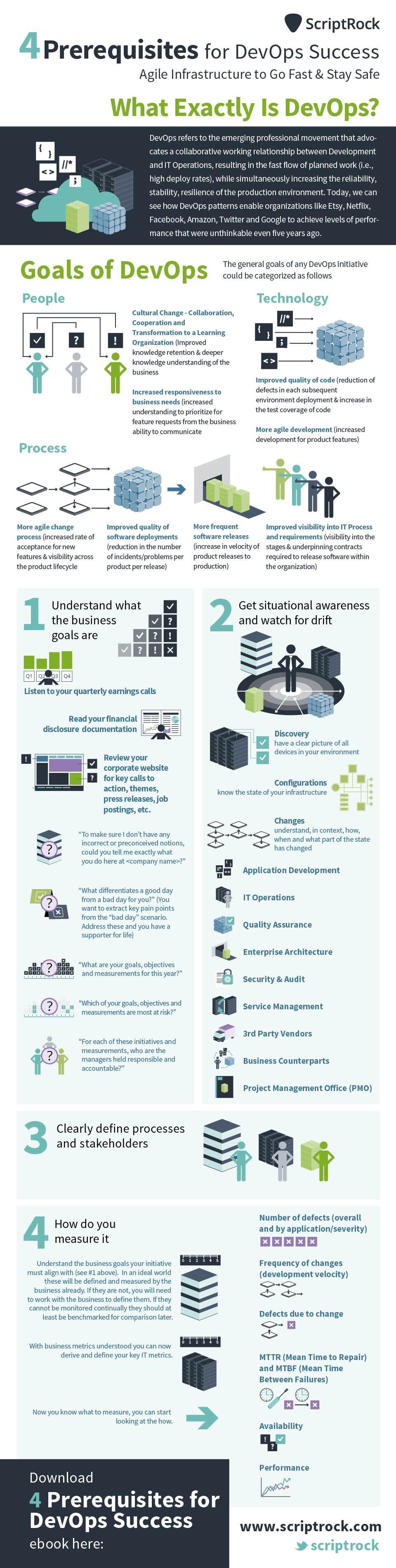4-Steps-to-DevOps-success.png (960×3800)
