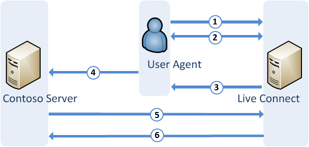 Oauth 2 0 Live Connect Coding Connection Diagram