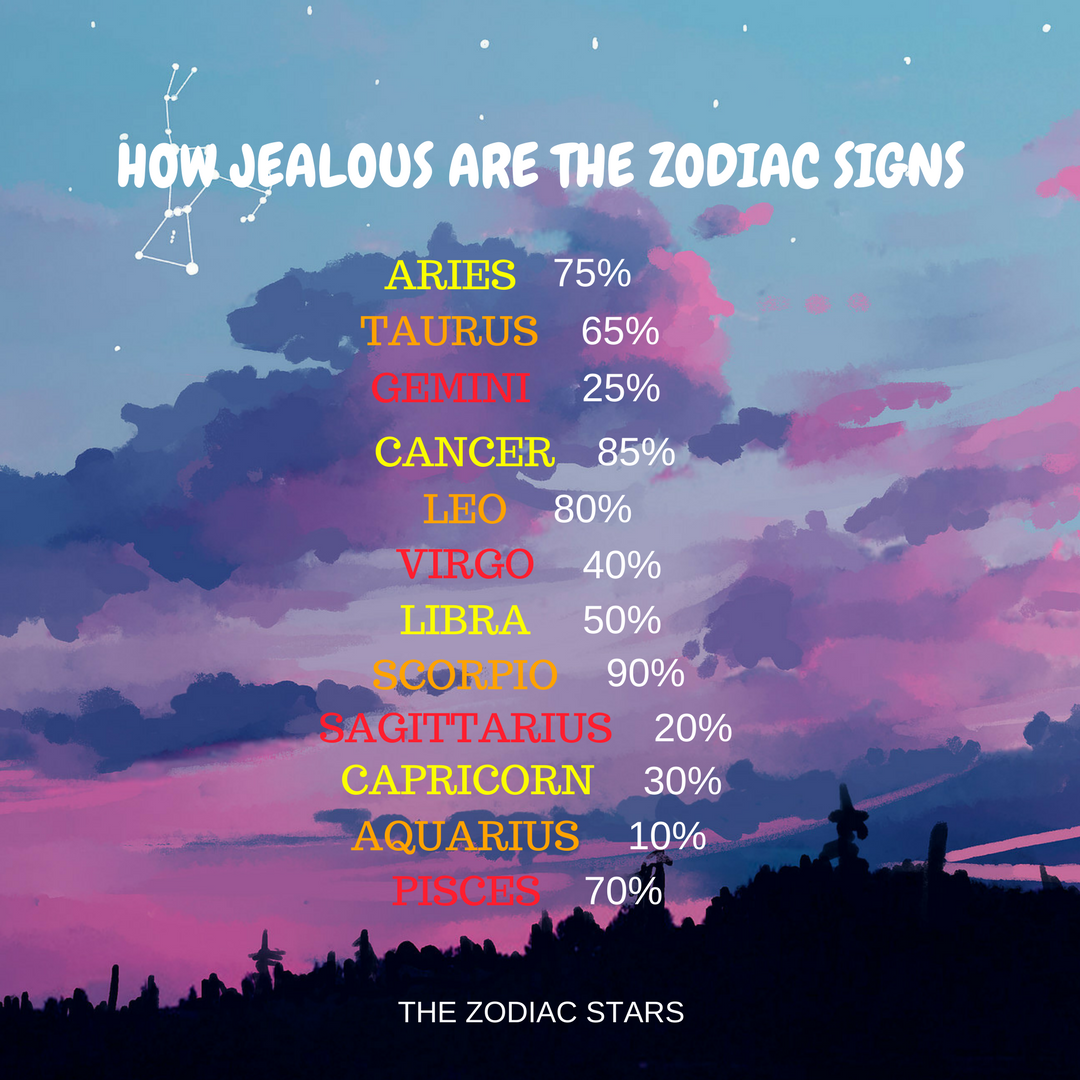 And That 25 May Be A Bit On The Generous Side Zodiac Signs Zodiac Signs Sagittarius Zodiac