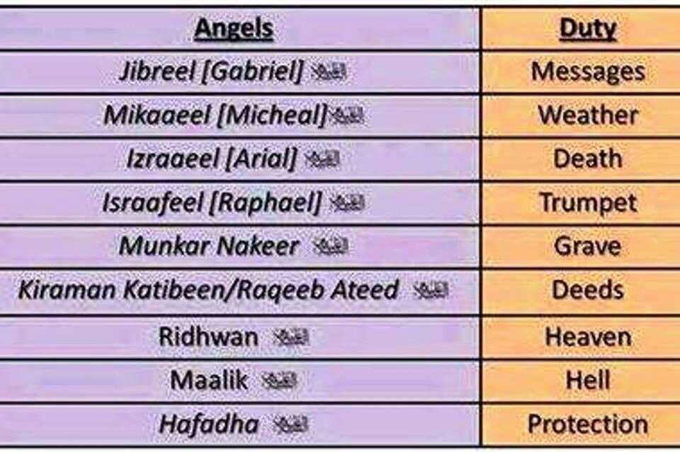 Names of the angels and their duties  | Malaikah ملائكة