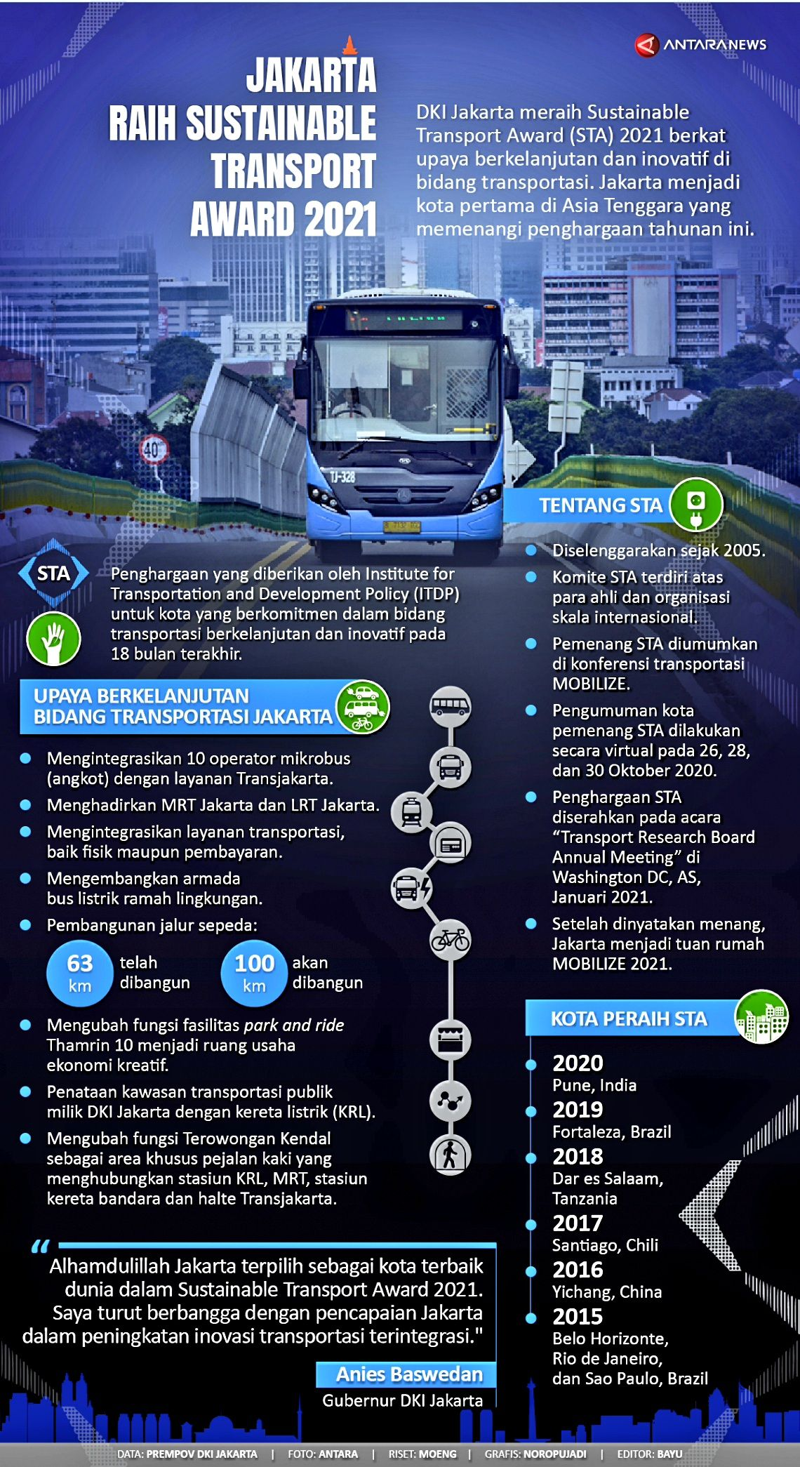 Jakarta Raih Sustainable Transport Award 2021 Asia Tenggara Transportasi Kota