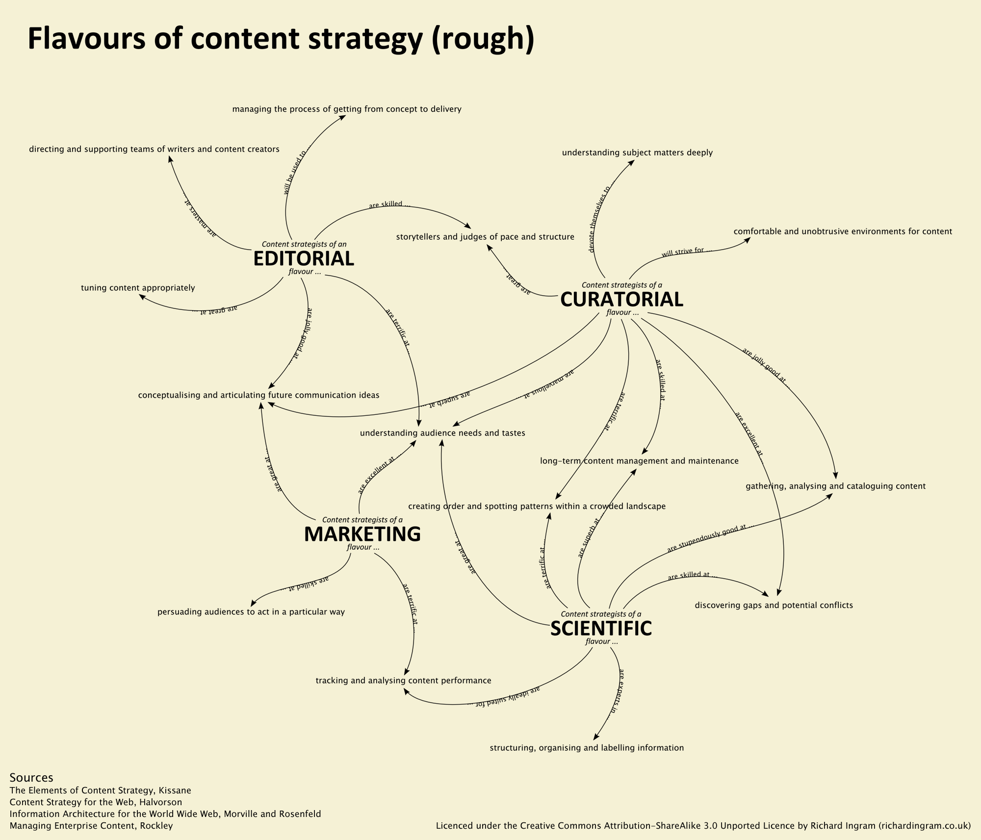 What Is Content Strategy Marketing Content Strategy Framework