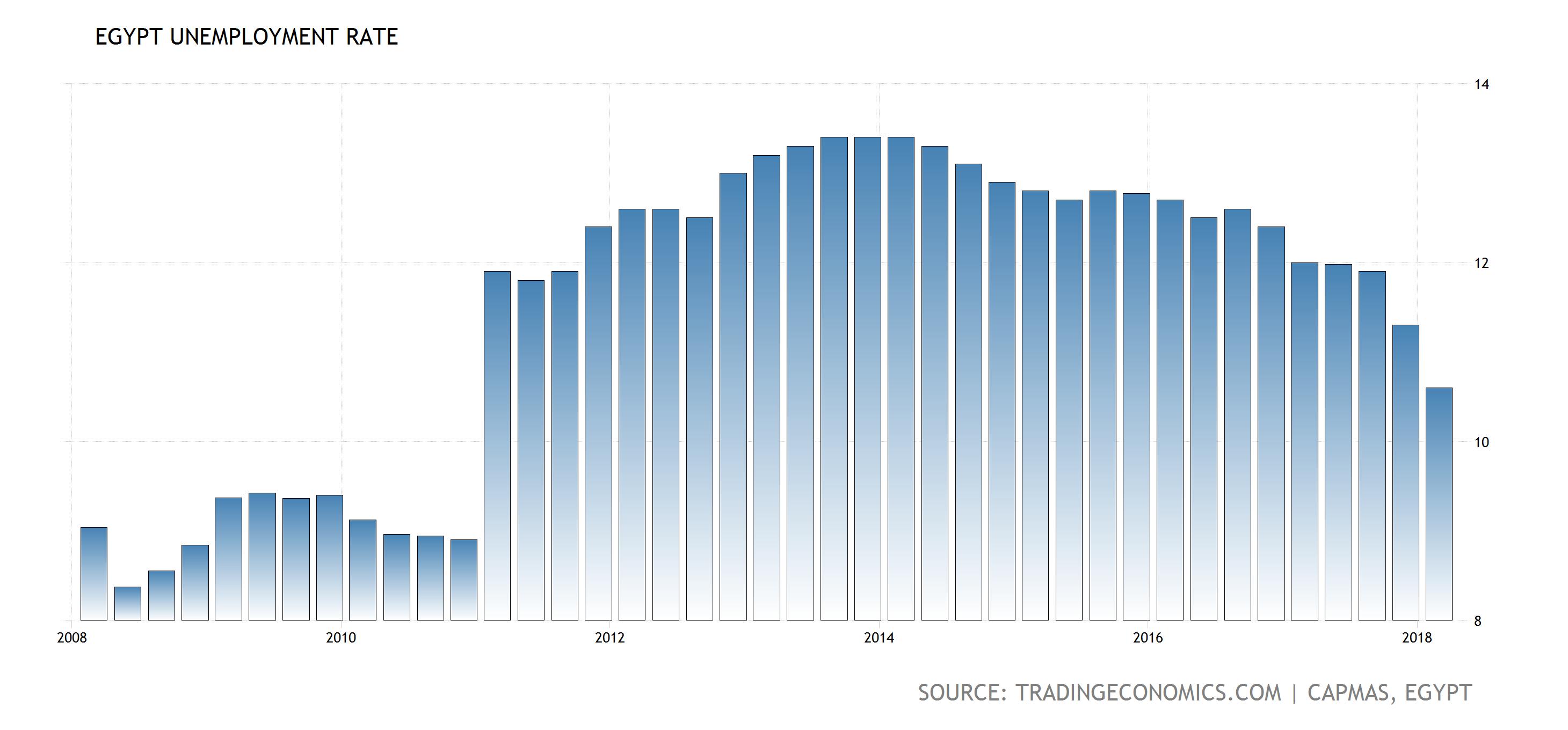 egypt unemployment rate unemployment rate data charts percents statistics bar chart  [ 2920 x 1360 Pixel ]