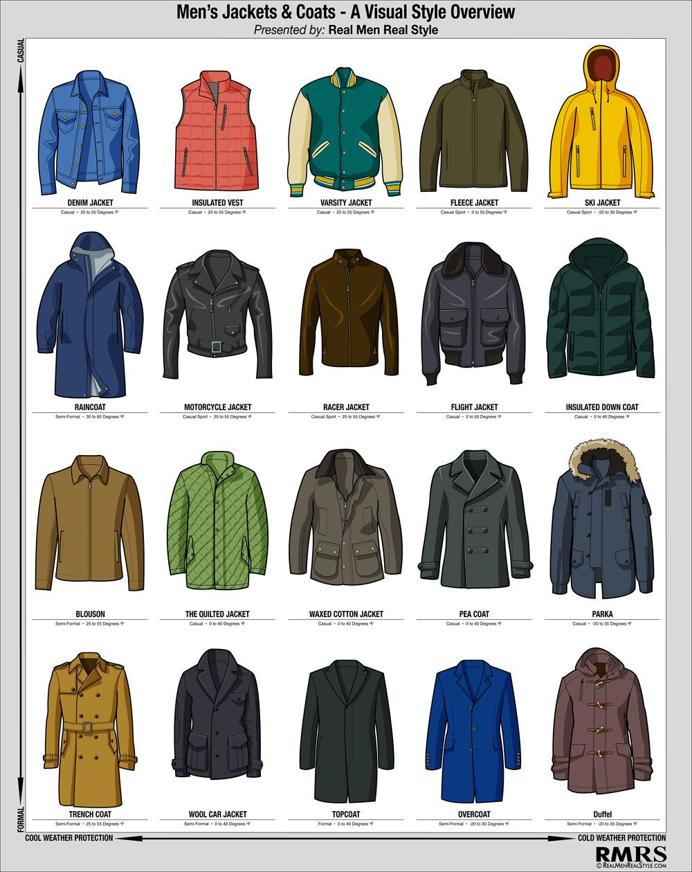 Men 39 S Winter Jacket Infographic Visual Style Guide To Cold Weather Coats Cold Weather