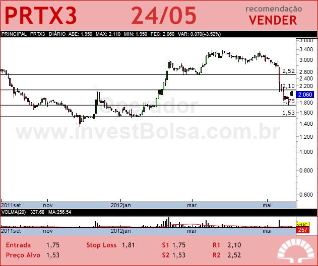 PORTX - PRTX3 - 24/05/2012 #PRTX3 #analises #bovespa