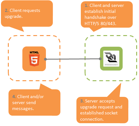 Real-Time Web Apps Made Easy with WebSockets in  NET 4 5