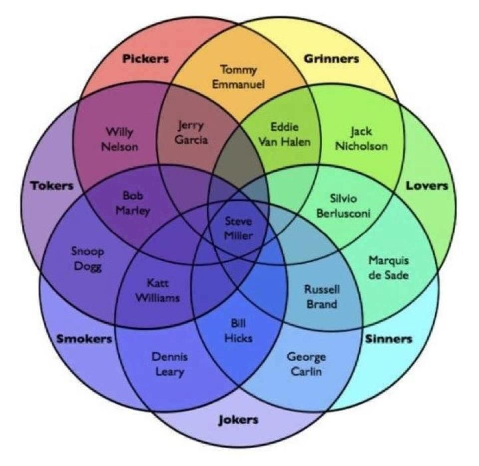 Venn diagram of lovers sinners grinners pickers tokers venn diagram of lovers sinners grinners pickers tokers smokers and jokers pooptronica Images