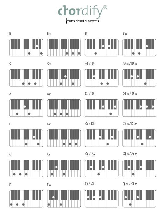 Easy Piano Chords Finance Pinterest Easy Piano Pianos