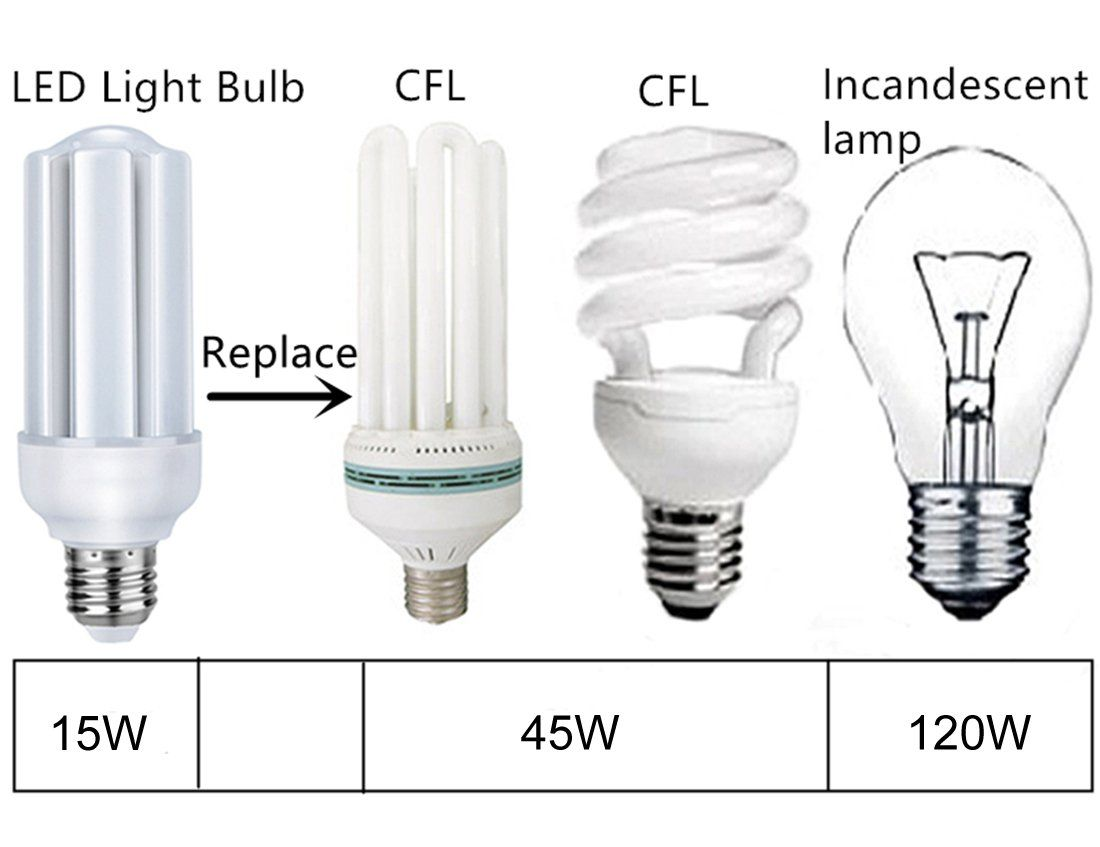 Led Corn Bulb Alait 15w Led Corn Light E26 Socket 2835 Chip 1250 Lumens 6000k Ac85265 360 Degree Lighting2pack Cold White Be Sur Bulb Incandescent Lamp Light