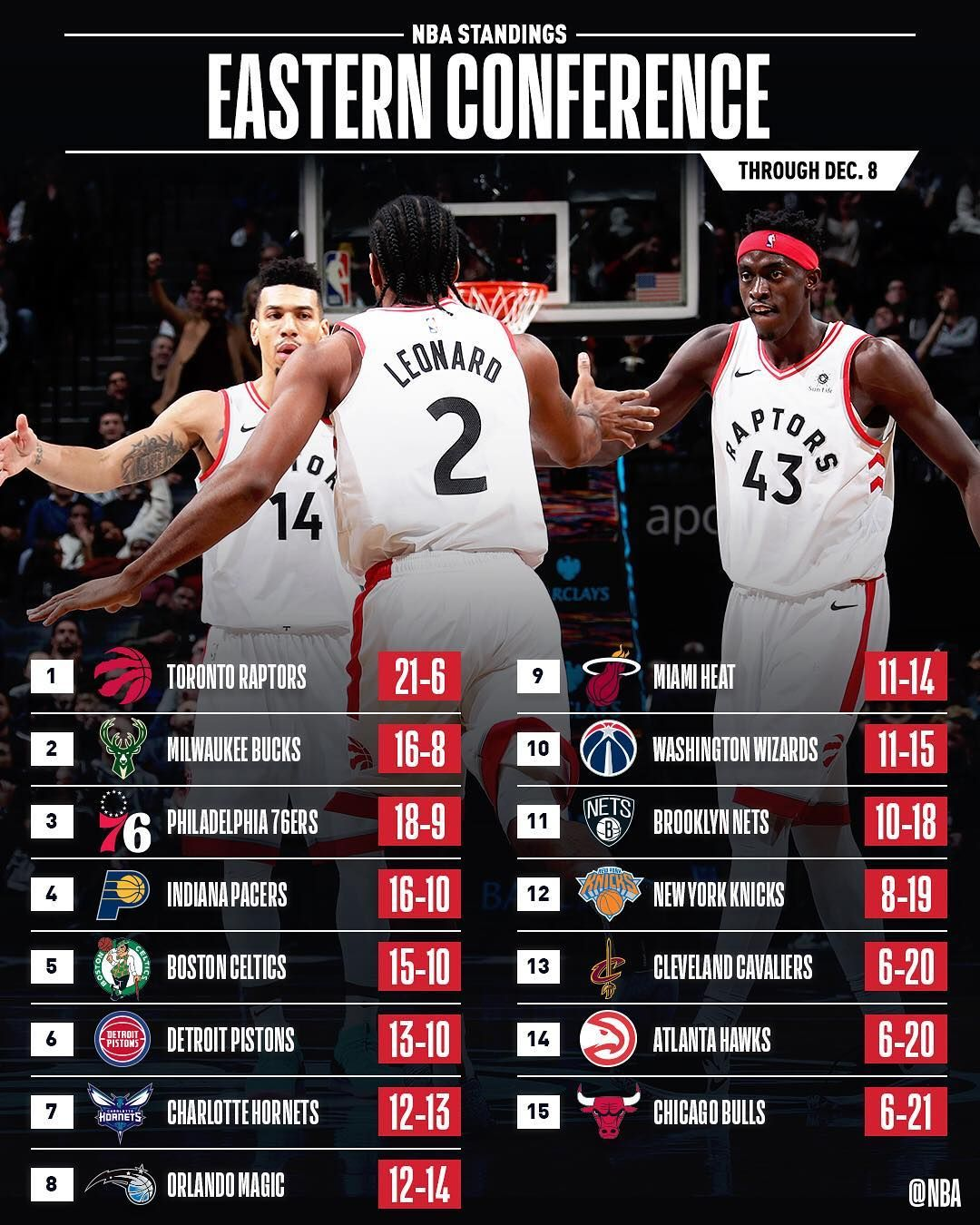The Raptors Warriors Hold Down The Top Spots In The East West Mark Your Calendar For Raptors Warrior Raptors Nba Standings Washington Wizards