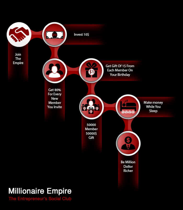 Pin By MillionairesEmpire On Crowdfunding