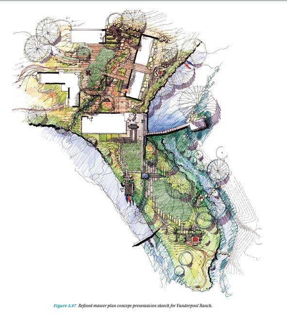 voici un plan de paysage dessiné par Christine Ten Eyck dessiné - dessiner une maison en 3d