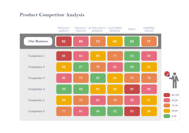 Competitor Analysis Matrix Chart  Technical Tips Data