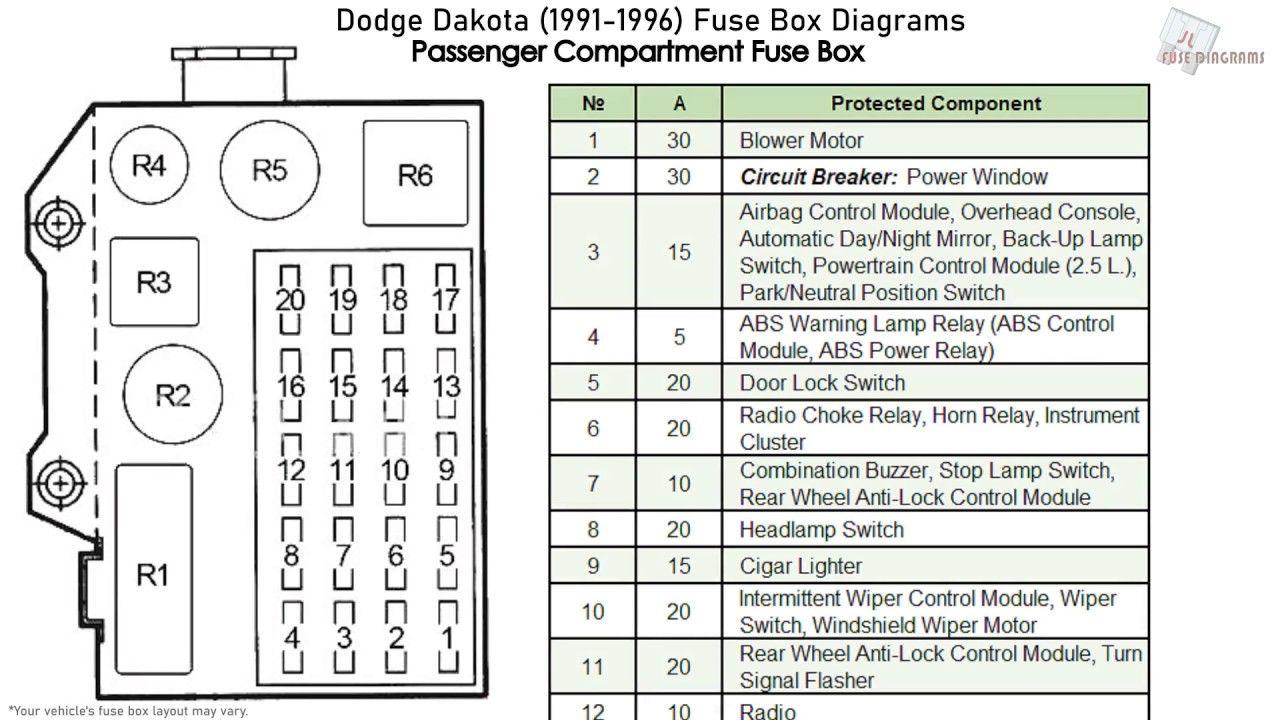 Dodge Dakota 1991 1996 Fuse Box Diagrams Youtube Dodge Dakota Dodge Diagram