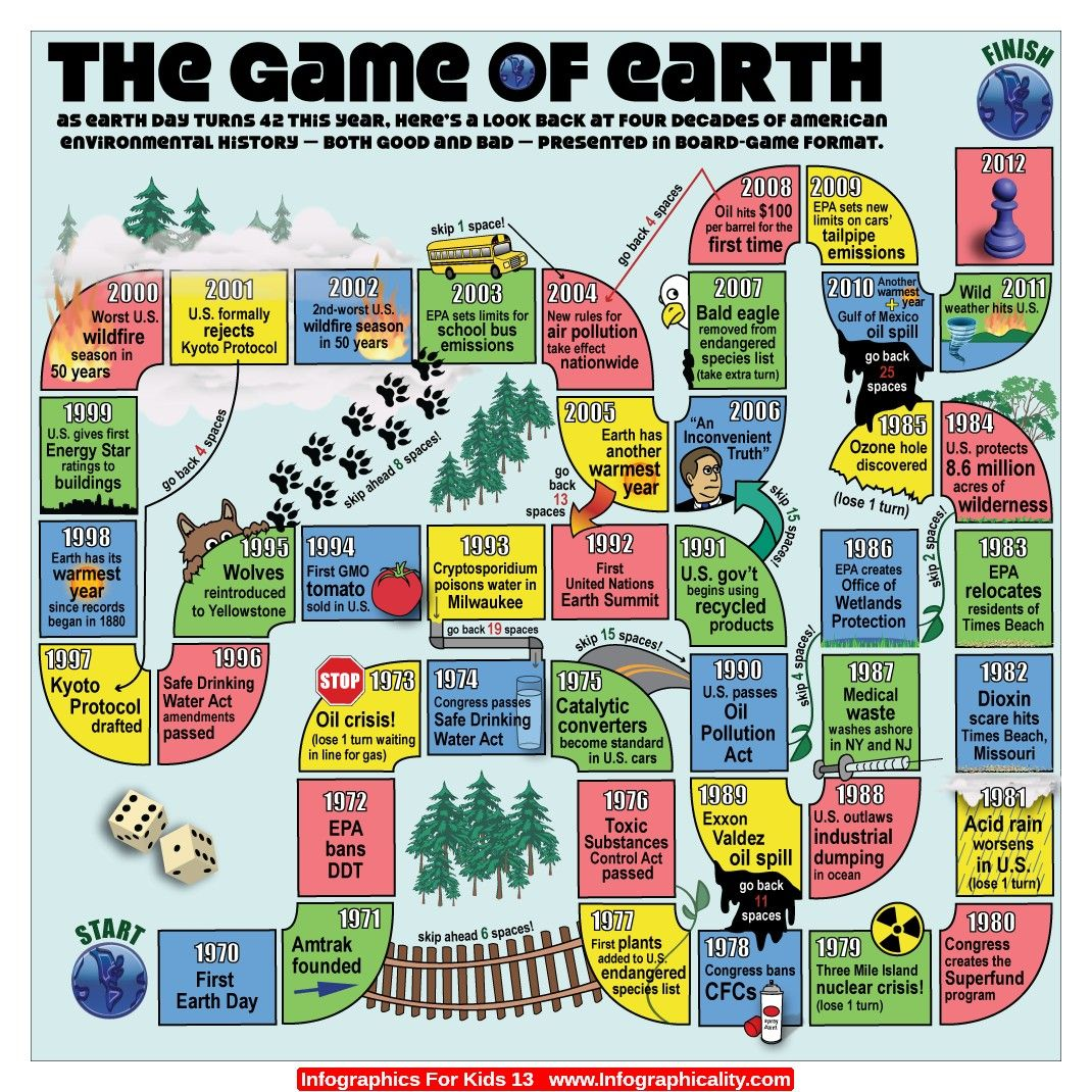Board Game Ideas For Social Studies