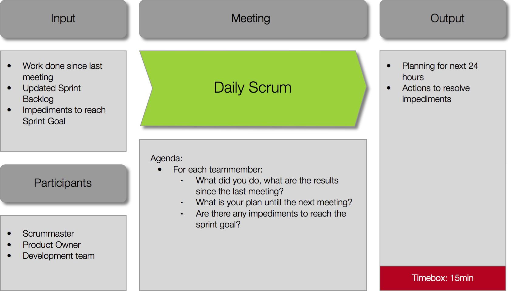 Meetings – Daily Scrum – Heroes Corp.   Scrum   Pinterest