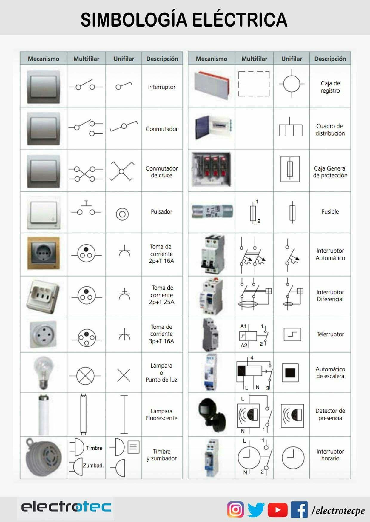 Simbolo de interruptor en plano electrico