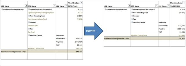 switching subtotals on  u0026 off dynamically using dax in powerpivot  cash flow statement with and