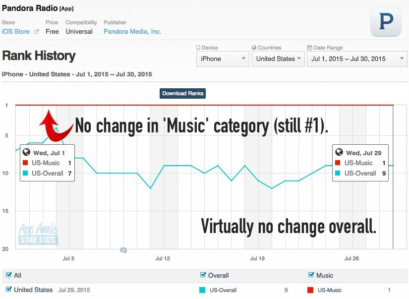 Apple music is having zero impact on spotify or pandora