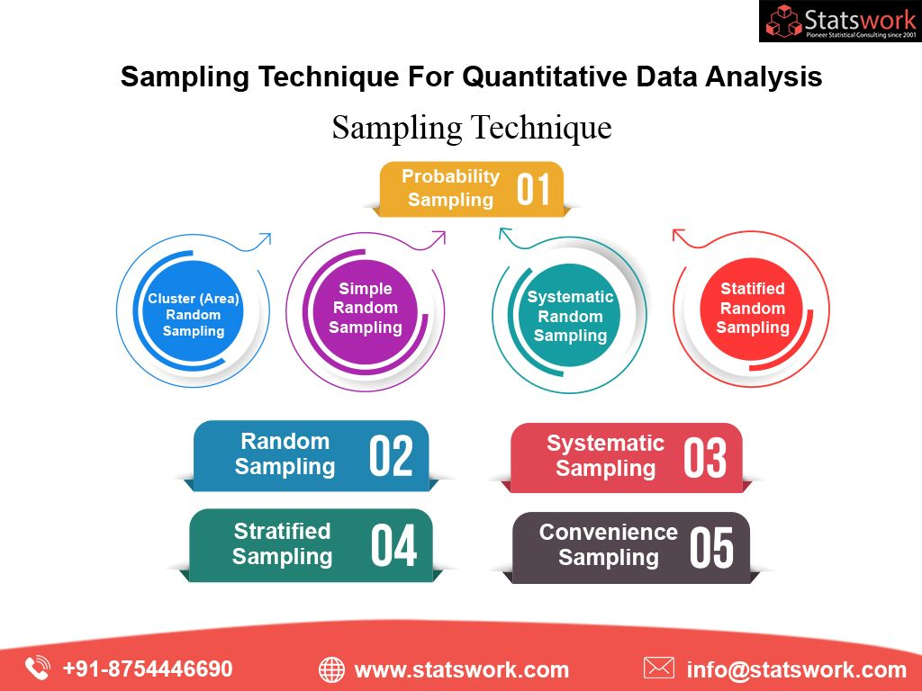 Sampling Is A Significant Process In Your Business Research Or