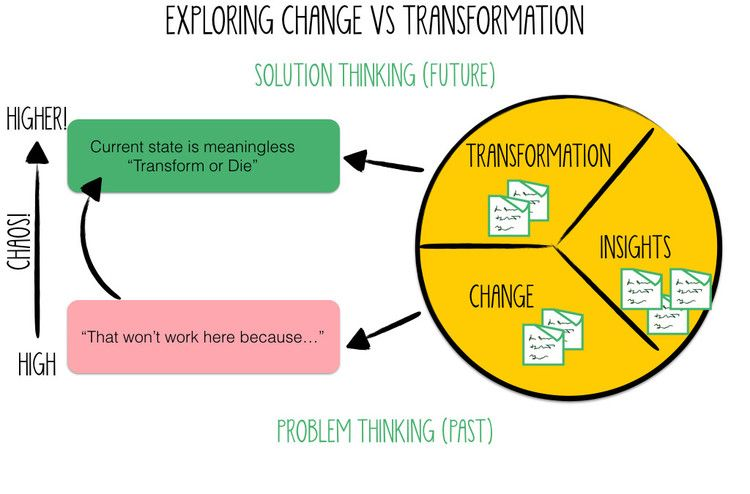 Agile and Lean Change Management training, Melbourne and Sydney ...