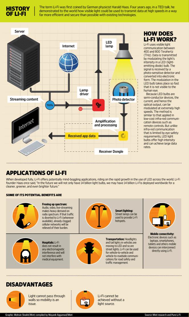 Insights Into Editorial Li Fi A Green Avatar Of Wi Fi Insights Cloud Computing Services Computer Knowledge Computer Basics