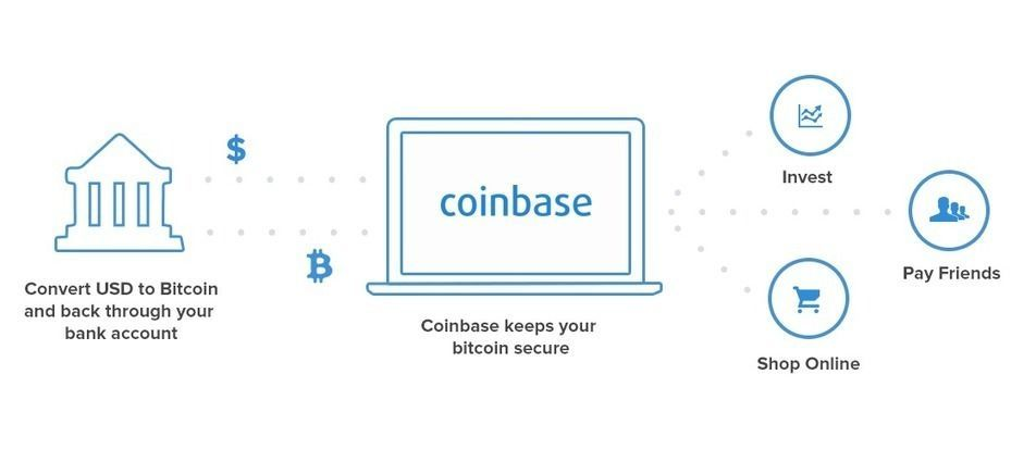 Allaboutbitcoinsplussomuchmore Investing Investing In