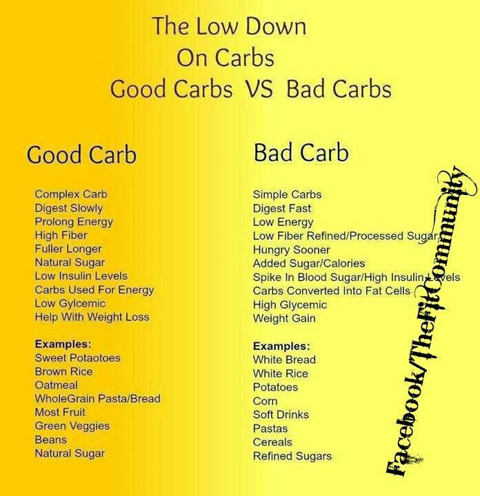 quick list: good carbs vs bad carbs | health and fitness | diet