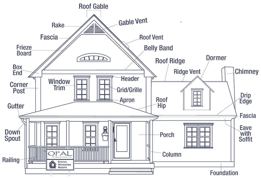 But Why Is It Bad Architecture I Ll Tell You Why House Exterior Roof Edge Architecture