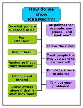 Respect Skills Chart Teaching Social Skills Social Skills Classroom Rules