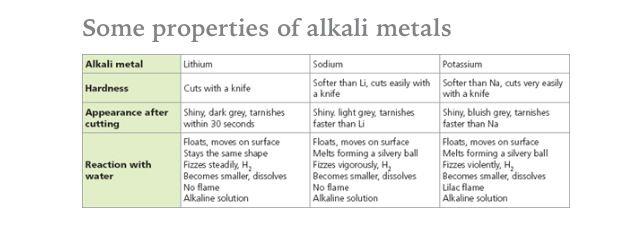 Properties of Alkali metals AQA C3 Pinterest Alkali metal and Aqa - copy periodic table with alkali metals halogens