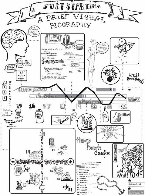 visual biography almost there by inkydarlin, via Flickr