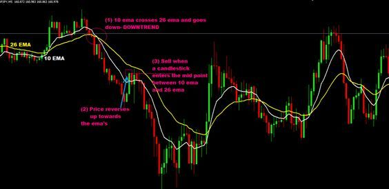 30 Pips Per Day Forex Strategy And System Forex Strategy Online