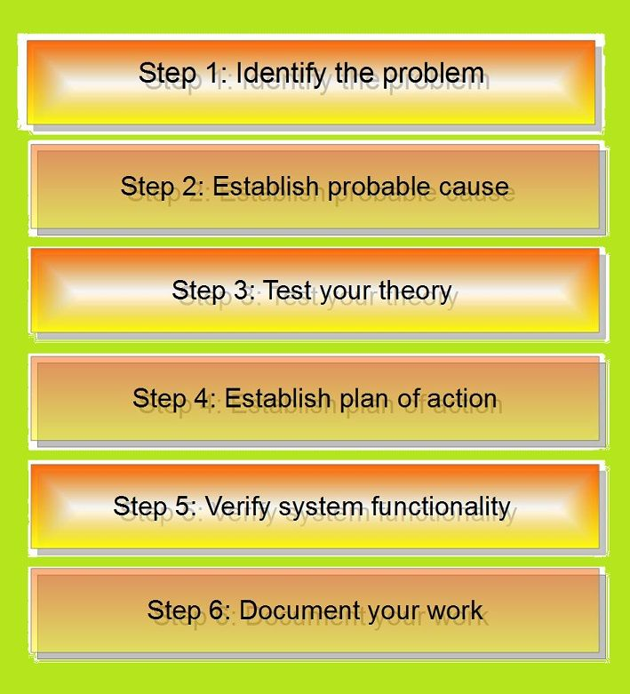 Comptia Troubleshooting Steps: CompTia A+ Certification 6-Step Troubleshooting Guide