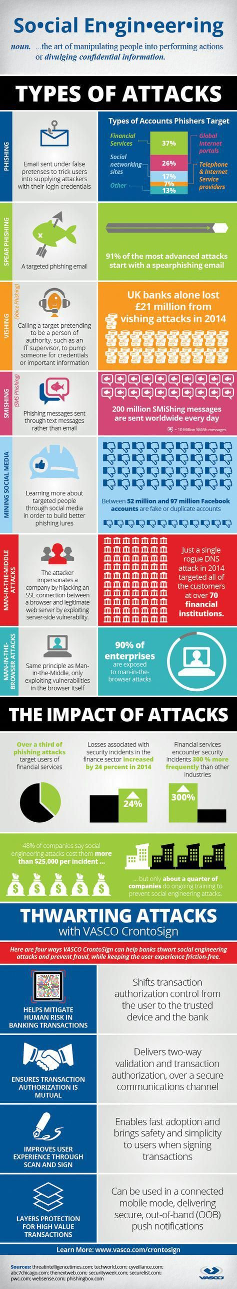 Cyber Security & types of Attacks On-line- #Infographic #malwarelogo