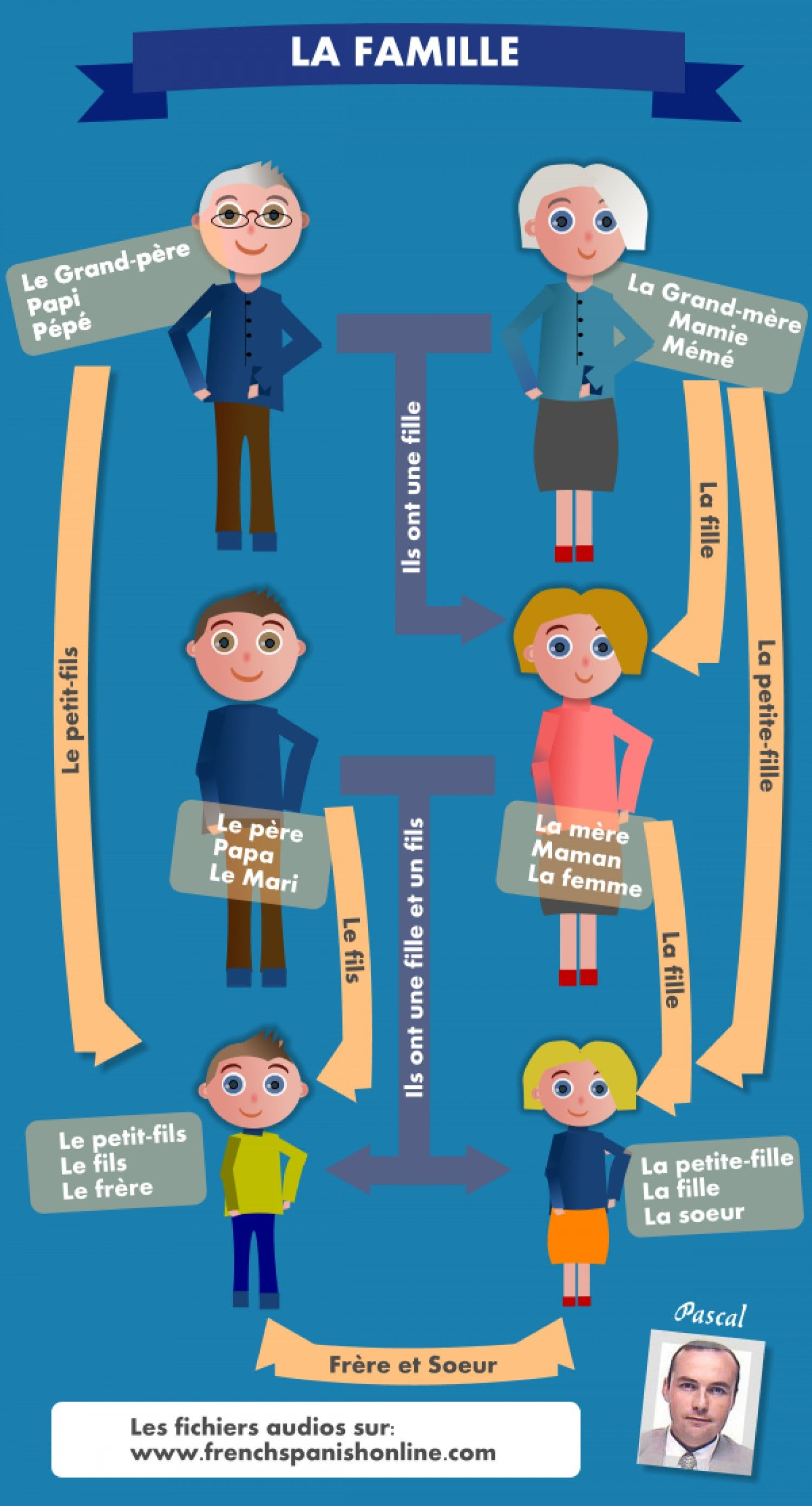 French Family Infographic With Images