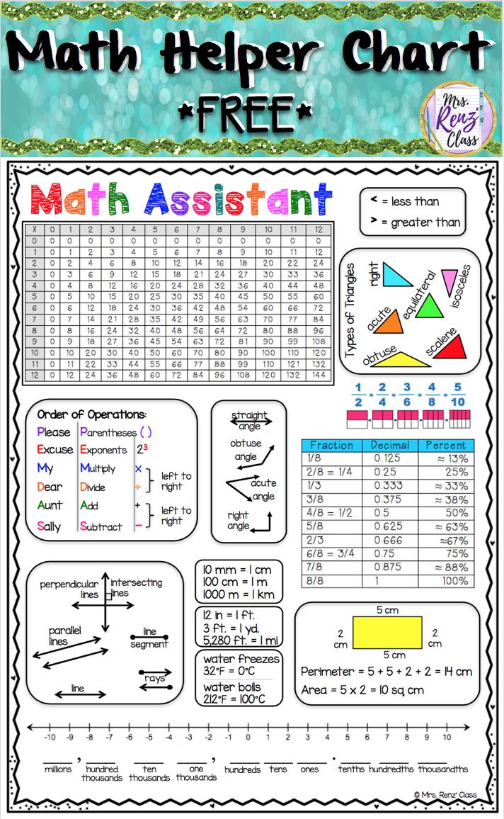 Math Reference Sheet Free Student Helper Charts For Grades 3 5 Math Helper Math Reference Sheet Math Genius [ 1156 x 712 Pixel ]