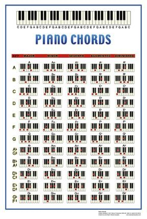 Piano Chords Poster Piano Pinterest Pianos Guitars And Music